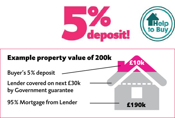 Help to Buy 5% deposit mortgages with example Property value